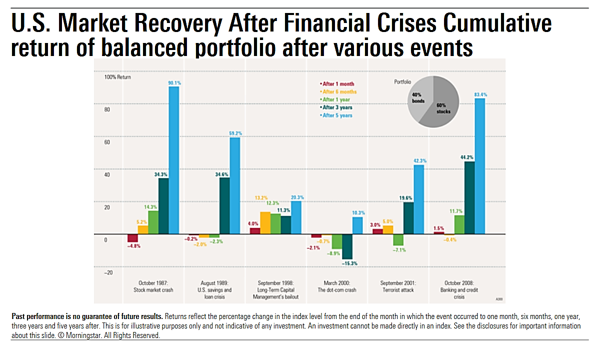 performance levels for investments during crisis