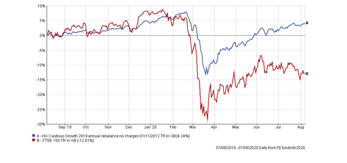 How a cautious portfolio compares with the FTSE 100.